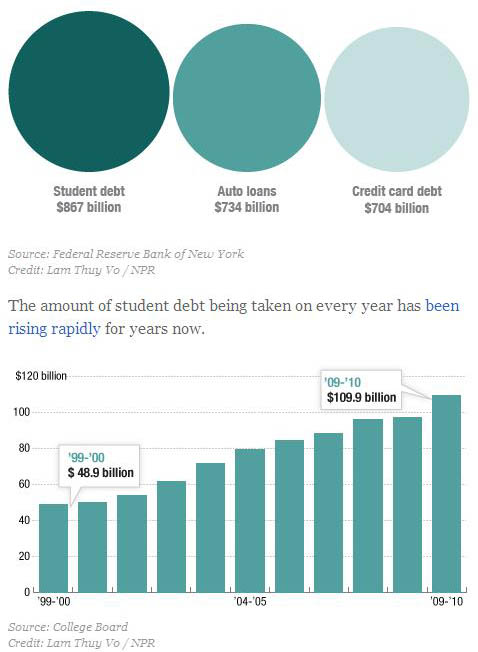 jobs-08_student_loan_debt.jpg
